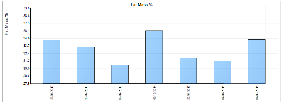 FitBits | body fat analysis Brighton