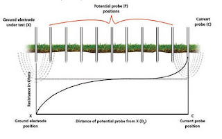 Fall of Potential earthing / grounding Testing methods