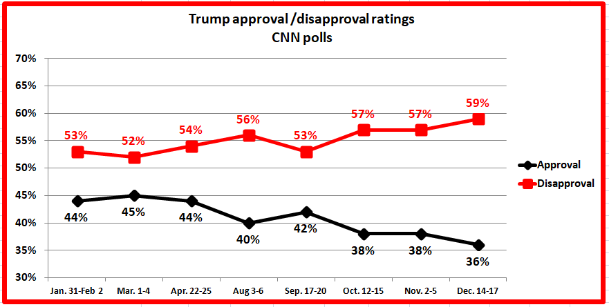 12 25 2017 update cnn charts a growing gap in trump approval disapproval ratings since september starts here source real clear politics