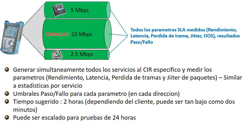 Telecomunicaciones: Mercados y Tecnologías: ETHERNET: Las Pruebas Y.1564