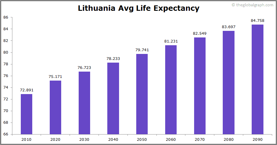 Lithuania  Avg Life Expectancy