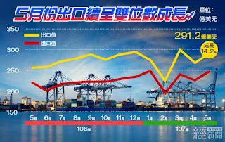 全球經濟穩健 我5月出口大幅成長14.2%
