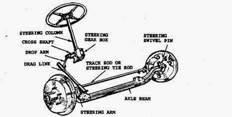 1. Steering linkage untuk suspensi rigid