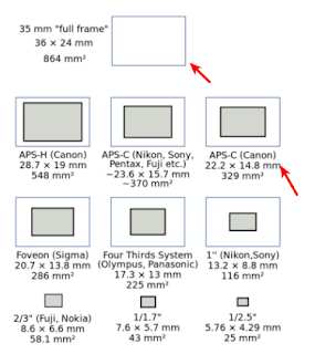 Perbandingan ukuran sensor kamera Full Frame dan Kamera APS-C Canon