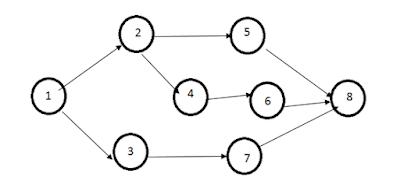 Figure 2.1 Critical path diagram Modified from (HAFIZOGLU, 2007)