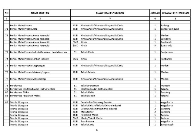 Pendaftaran Cpns Surabaya Tahun 2013 Syarat Pendaftaran Cpns Info Lowongan Cpns 2016 Cpns 2013 Kemenperin 340 Formasi Lowongan Kerja Cpns Dan Bumn
