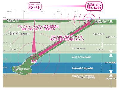 異常震域の説明図 プレート沈み込み帯の実縮尺の断面図に書いたもの