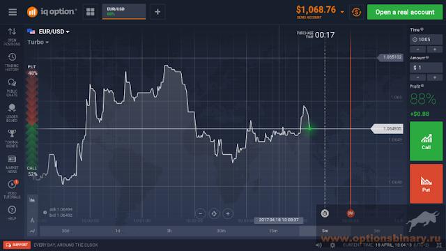 Торговая платформа IQ Option