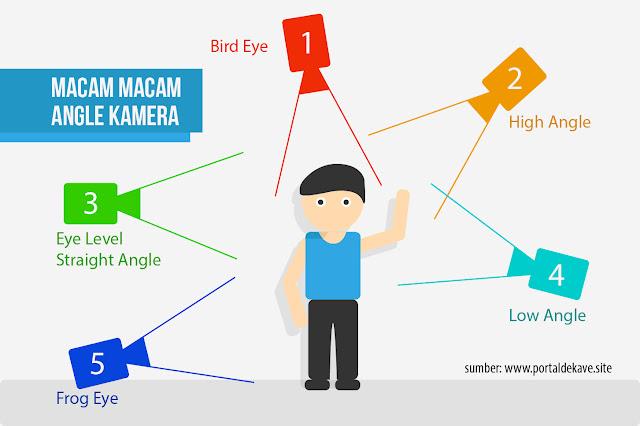 Angle Kamera - Penjelasan Berbagai Macam dan Manfaatnya 1