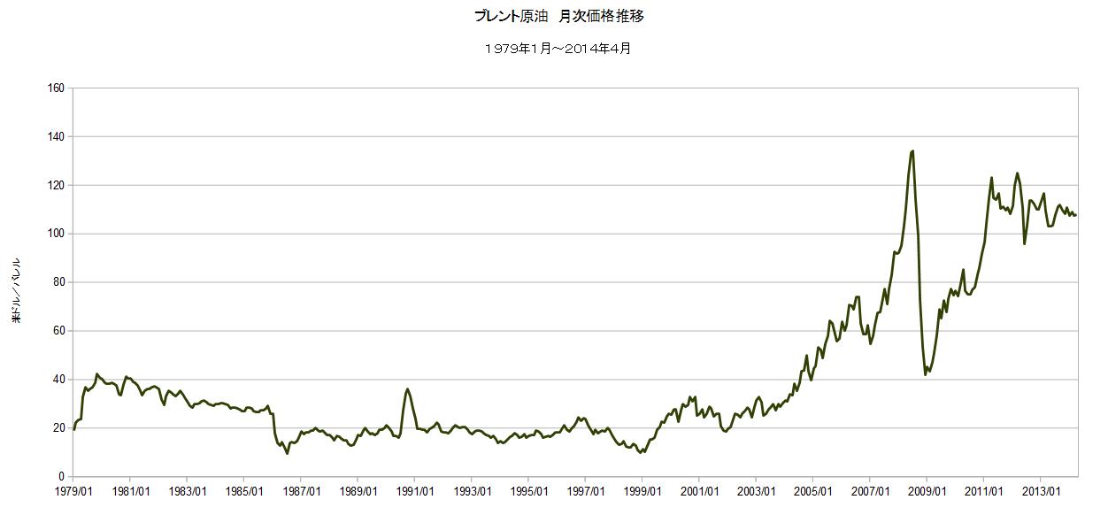 石油監査人: ブレント原油 過去35年間の月次価格推移