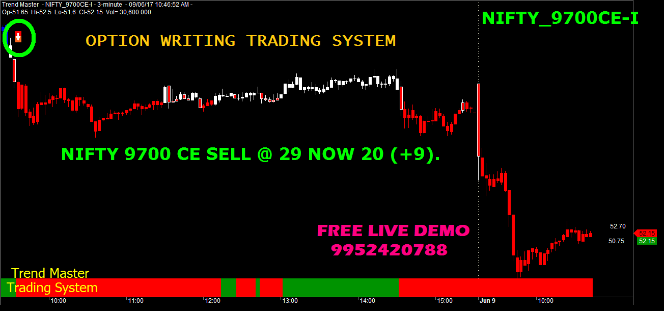 Nifty options trading examples