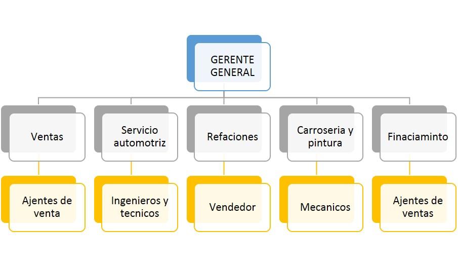 Organigrama De Nissan Mexicana >> Nissan Proyecto Estancia