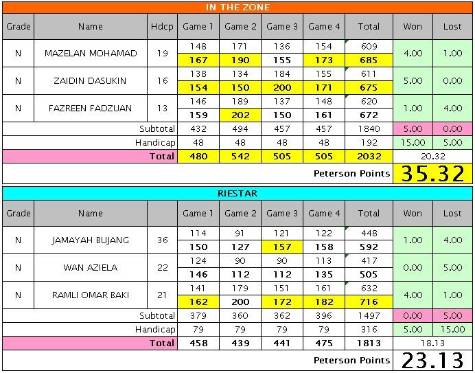 In The Zone Bowling Team: Week#13 : Riverside & Kim Bay