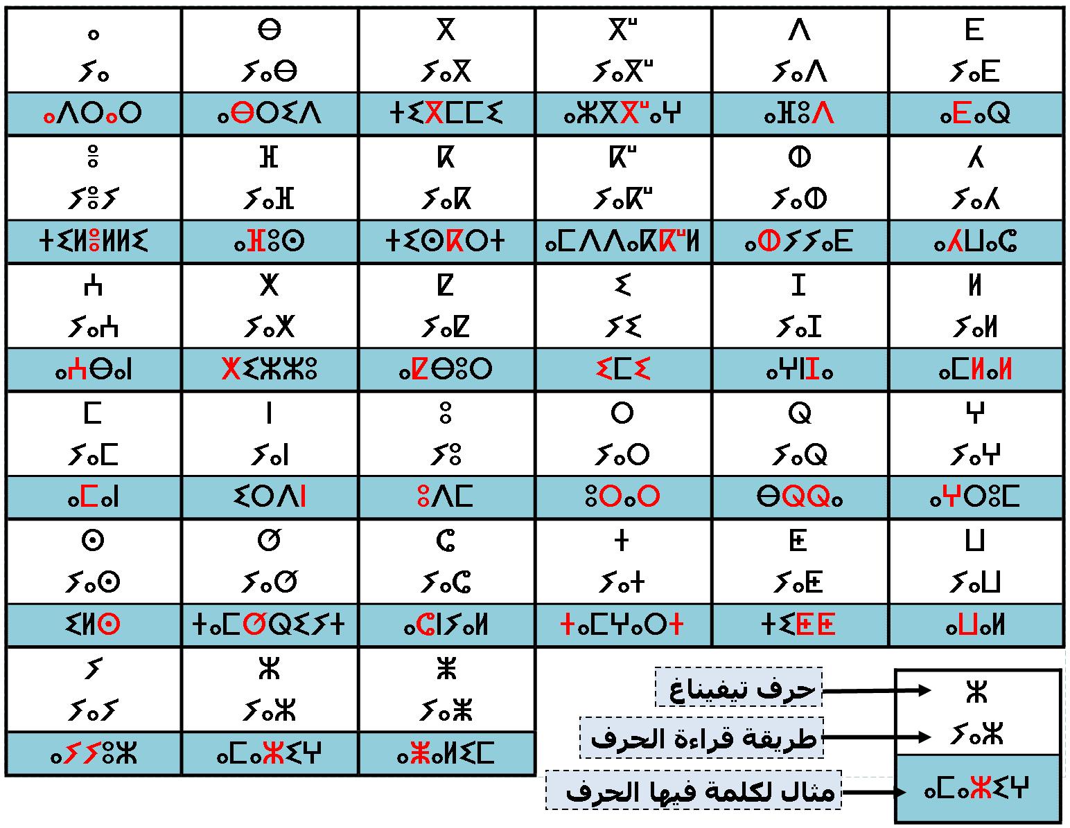 alphabet tifinagh ⵜⵉⴼⵉⵏⴰⵖ