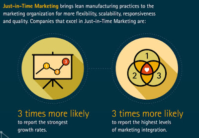 Source: Accenture infographic. Companies practising just-in-time marketing are three times more likely to be growing strongly.