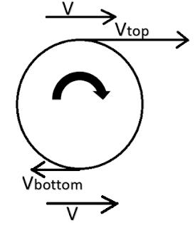 Magnus effect Angular velocity