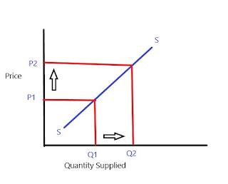Unitary elastic supply
