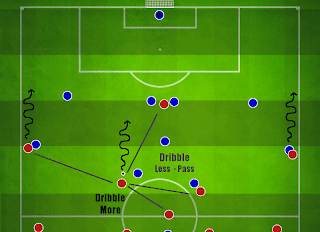 Football Manager Player Instructions Dribble More