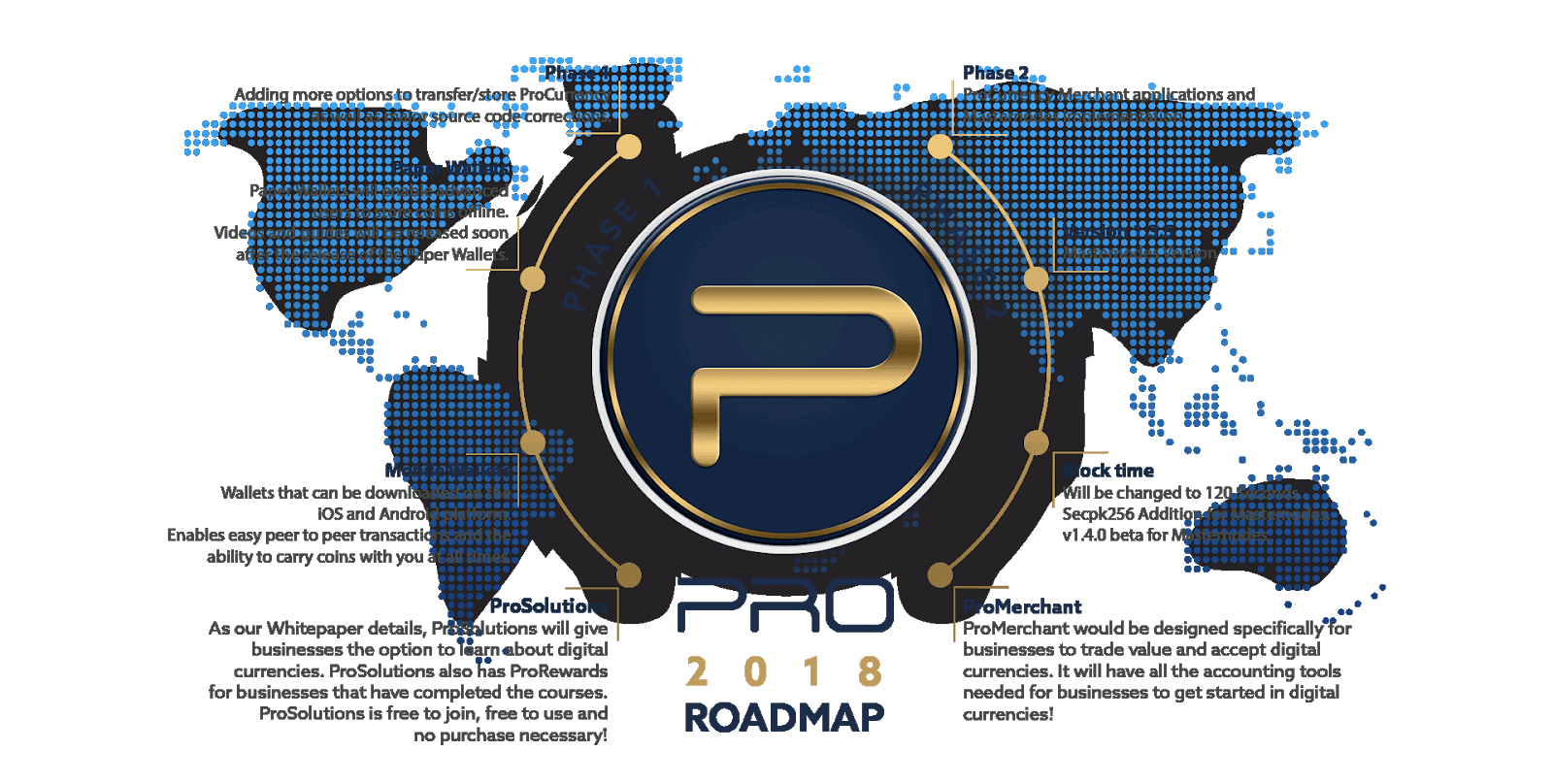 procoin cryptocurrency price