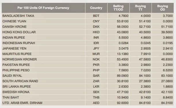 Pertukaran mata wang asing terbitan indeks