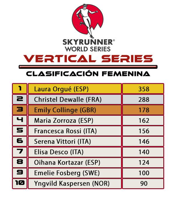 Skyrunner World Series Vertical Series Clasificación Femenina