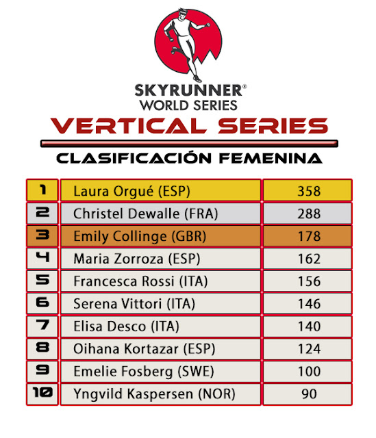 Skyrunner World Series Vertical Series Clasificación Femenina