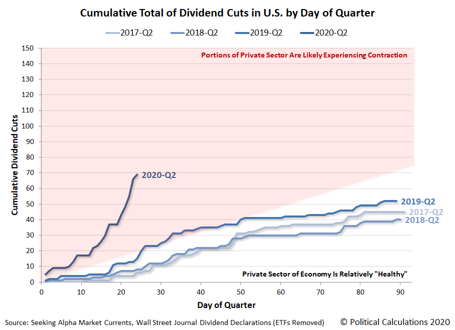 Cumulative Total of Dividend Cuts in U.S. by Day of Quarter, 2019-Q2 vs 2020-Q2, Snapshot 15 April 2020