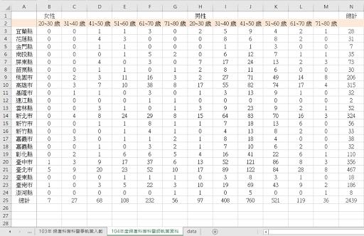 2015 年台灣婦產科醫生人數統計
