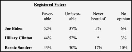 Favorable ratings - Registered voters