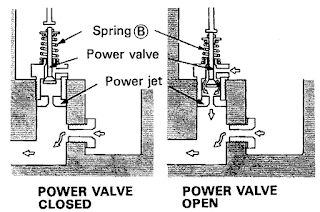 Cara Kerja Sistem Tenaga (Power System) Pada Karburator :