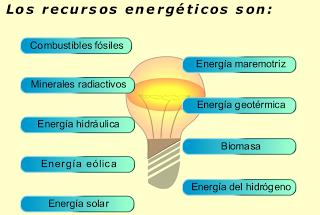 http://recursostic.educacion.es/secundaria/edad/3esobiologia/3quincena4/imagenes/recur_energ.swf