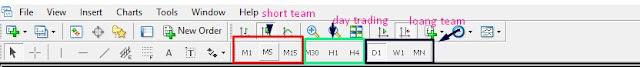 best time frame for trading full information
