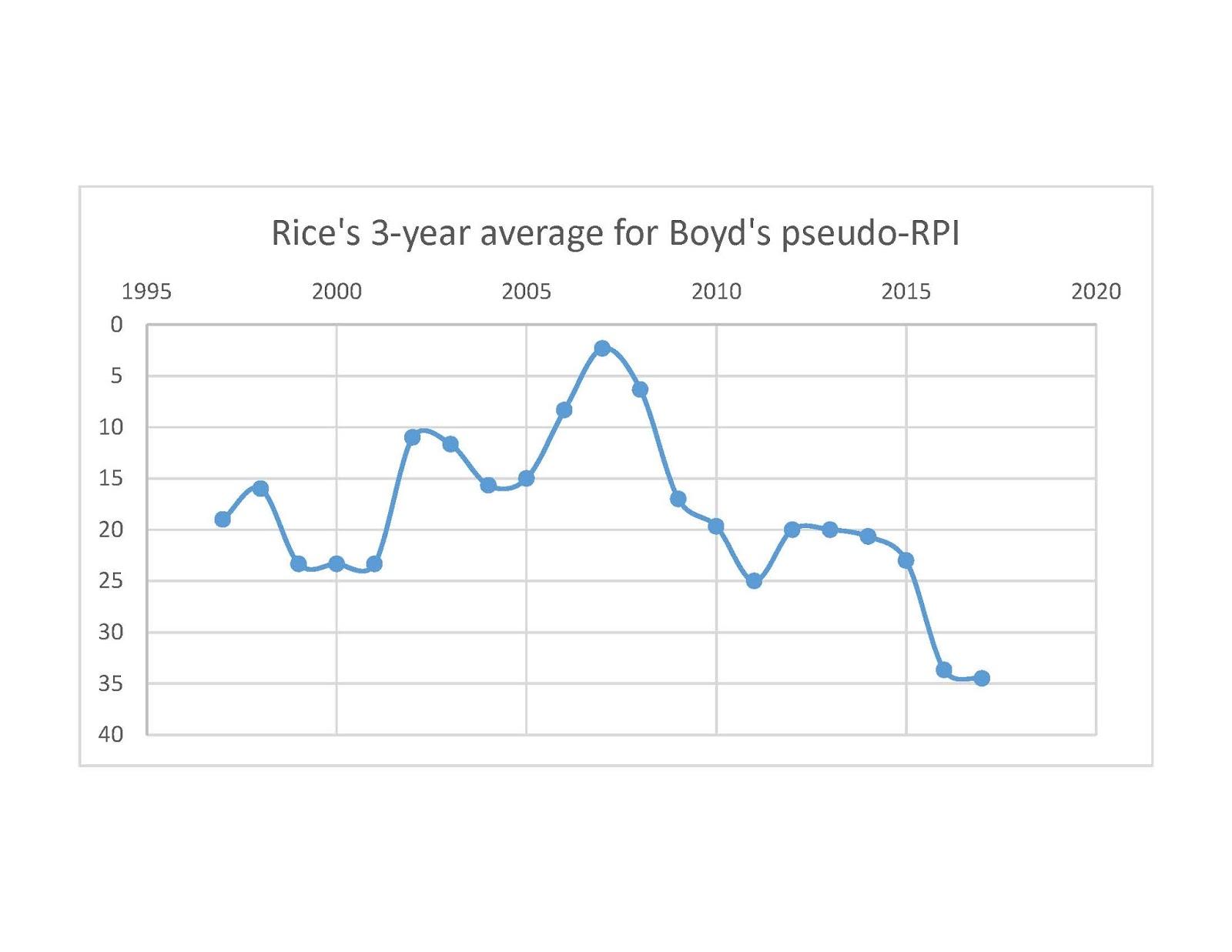 [Image: Rice%2Bboyd.jpg]