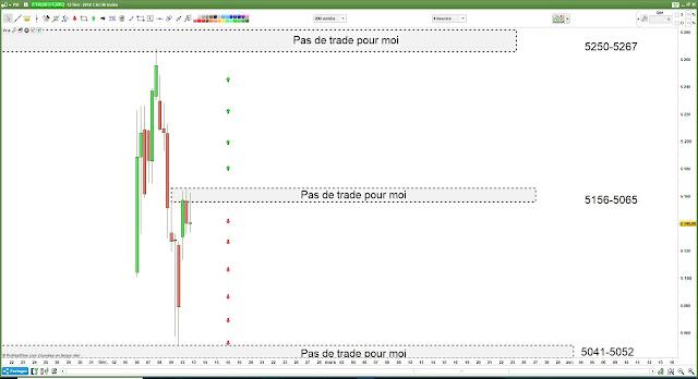Matrice de trading pour mardi [12/02/18] $cac #cac40