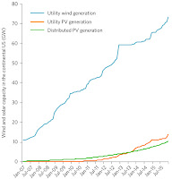 Wind and solar capacity in the continental US (Credit: Nature Energy) Click to enlarge.