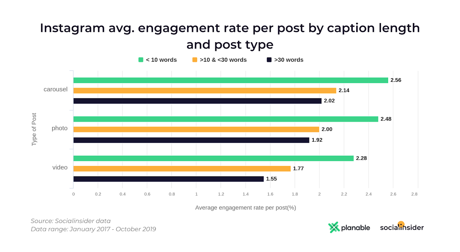 Instagram avg engagement caption length and post type