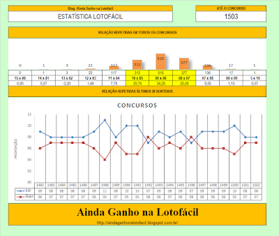 repetidas estatística lotofacil