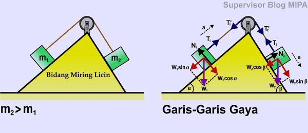 penerapan Hukum Newton Pada Gerak 2 Benda yang Dihubungkan Tali melalui katrol di Bidang Miring