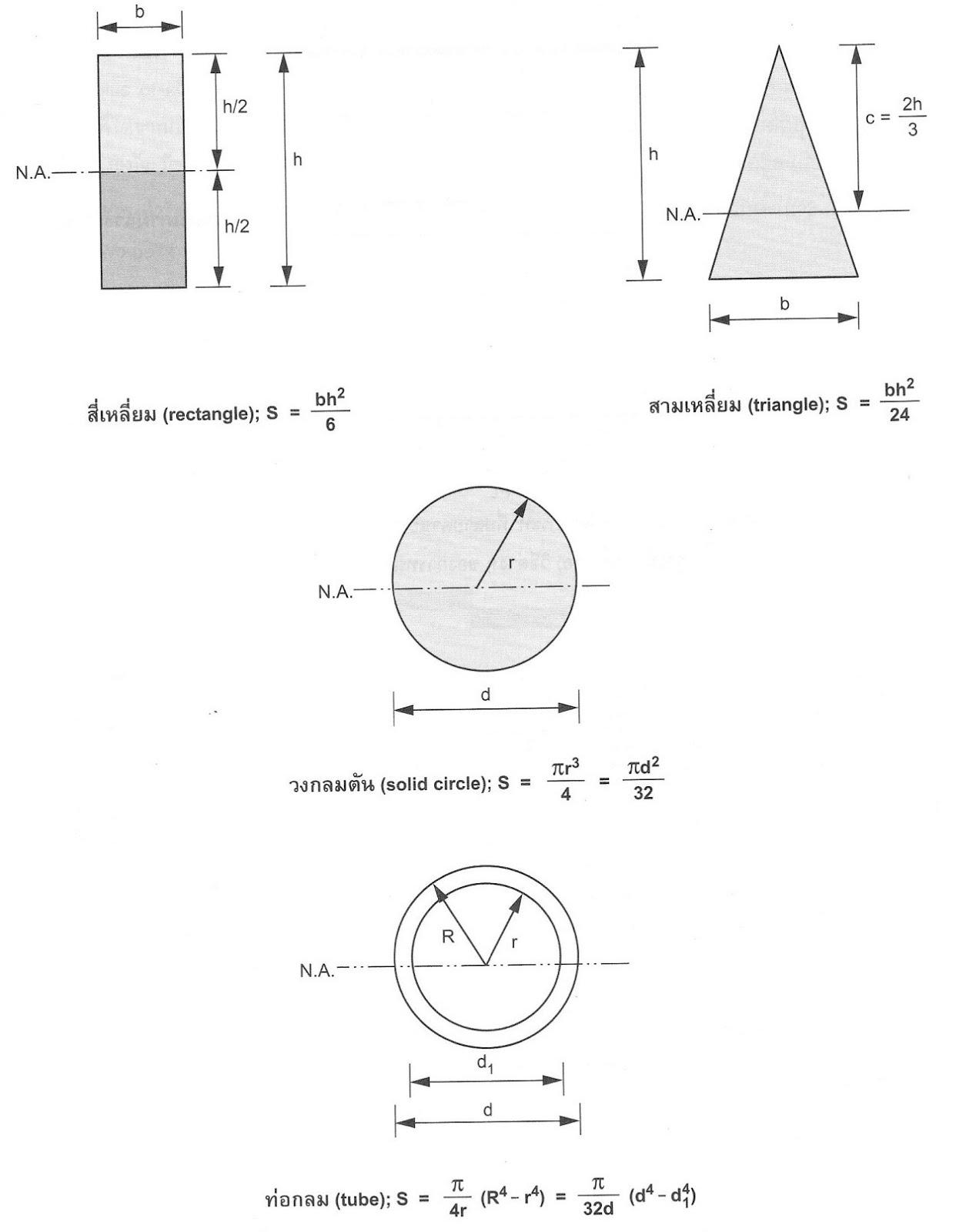 Manual of Civil Engineering Materials and Testing