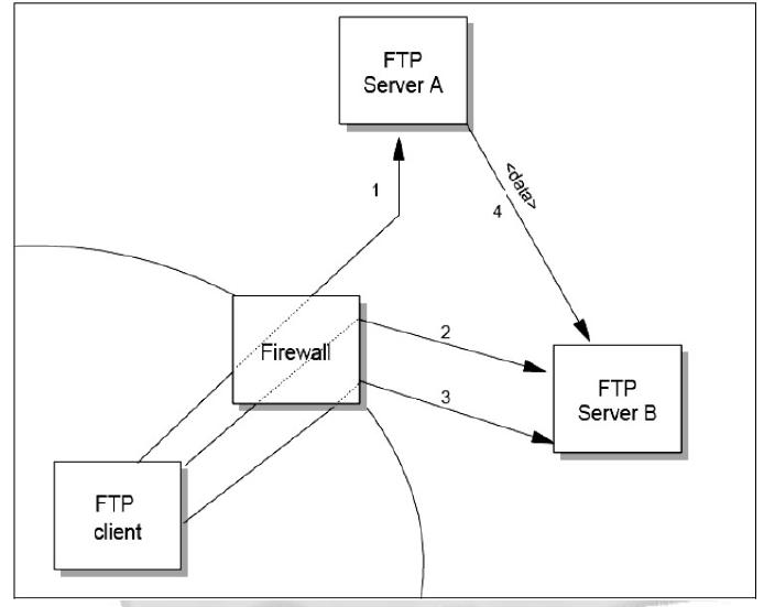 Discuss FTP proxy transfer through firewall ~ keep it cool