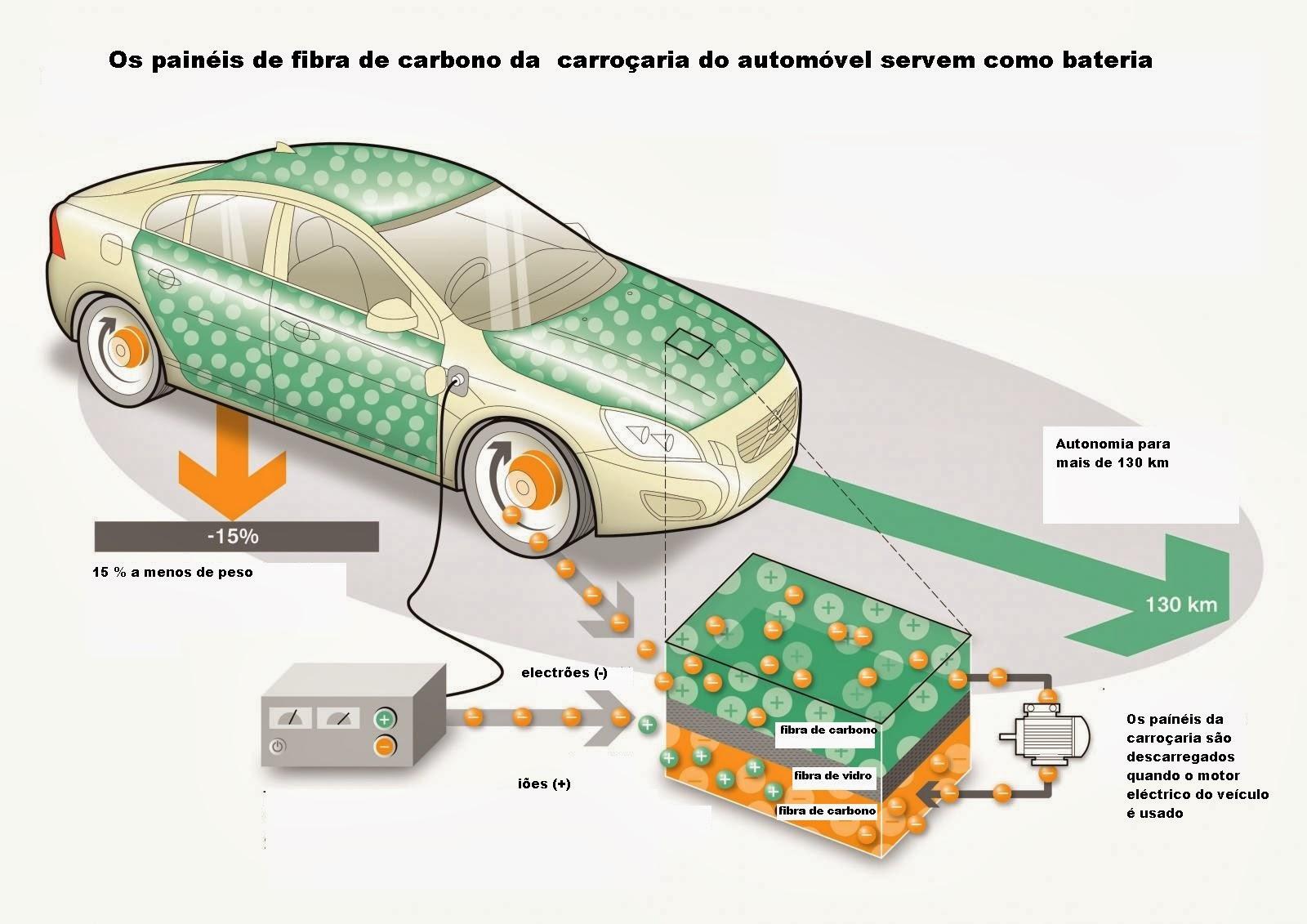 Os painéis de fibra de carbono da carroçaria do automóvel servem de bateria