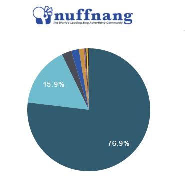 Analisa Negara-Negara Pengunjung Blog Seminggu Dari Nuffnang