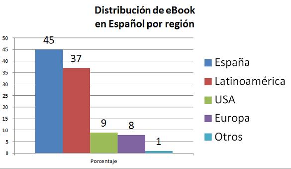 Distribución de eBook en español por región