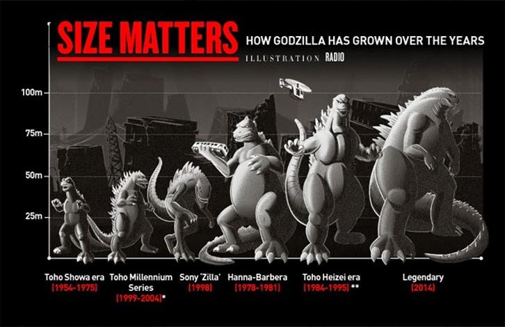 Kaiju News Everything Kaiju Godzilla 2014 Confirmed to be the