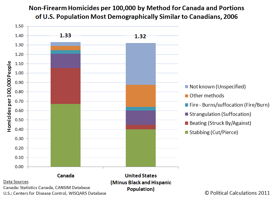Non-Firearm Homicides per 100,000 by Method for Canada and Portions of U.S. Population Most Demographically Similar to Canadians, 2006