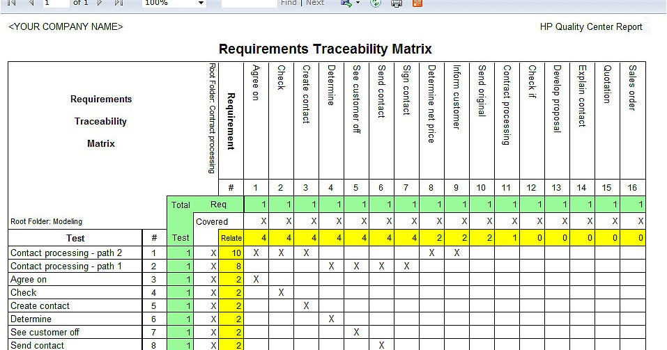 Software Qa Mindset Requirements Tracebality Matrix