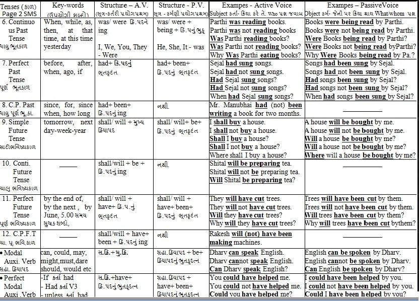 Rules pdf chess in gujarati