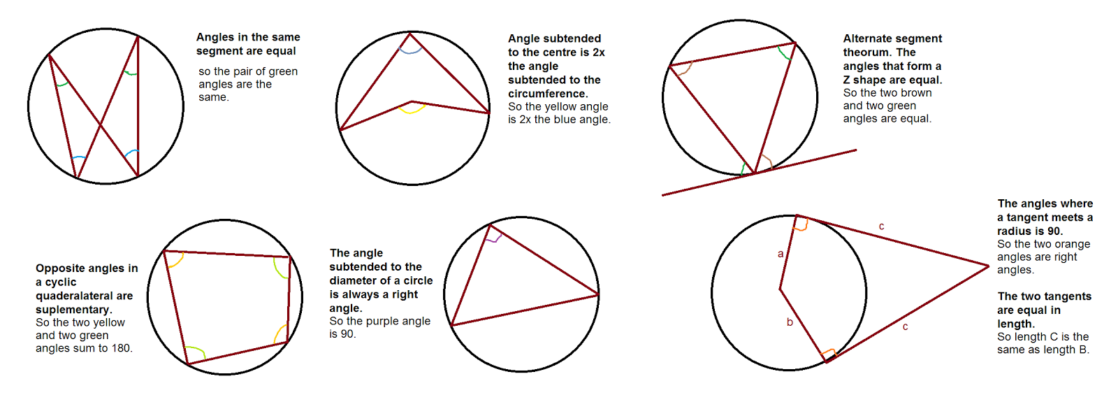 CDS Exam 8 Important Theorems to Solve Circle Problems In Geometry