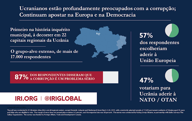http://www.iri.org/resource/first-ever-iri-ukraine-national-municipal-poll-ukrainians-deeply-concerned-over-corruption