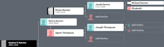 Karnes Family Tree